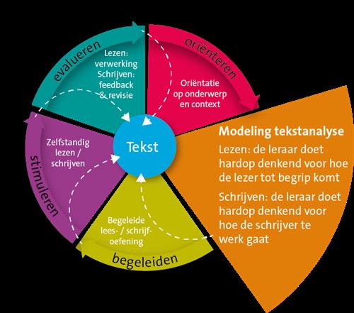 Modeling Analyse Van De Tekst Slo